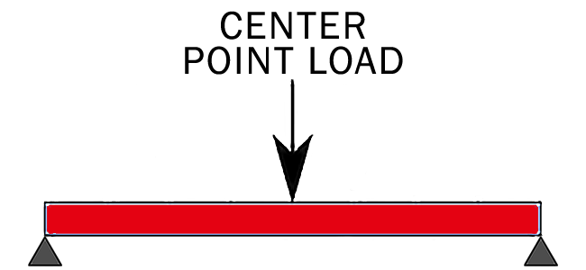 Center Point Load