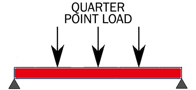 Quarter Point Load