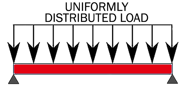 Uniform Distributed Load